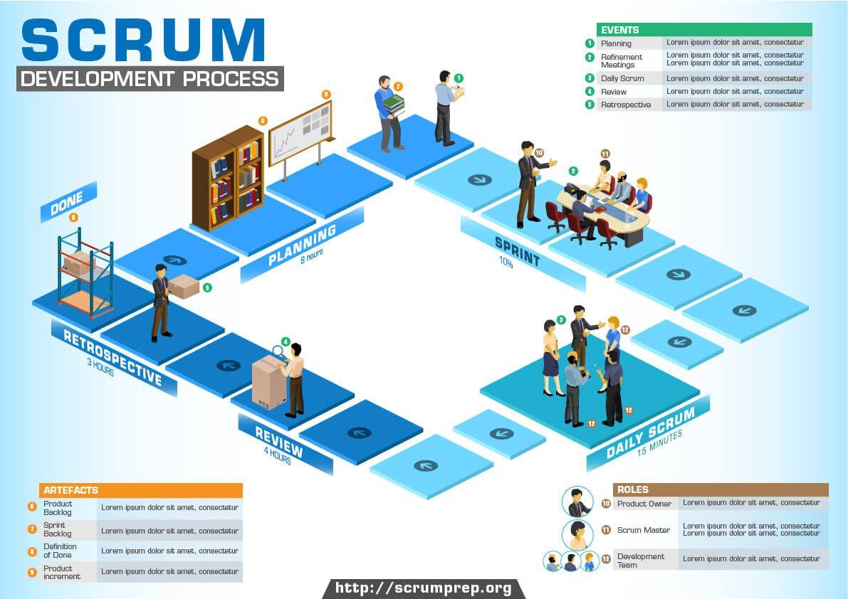 Scrum Development Process Infographic Process Infographic Scrum Kanban