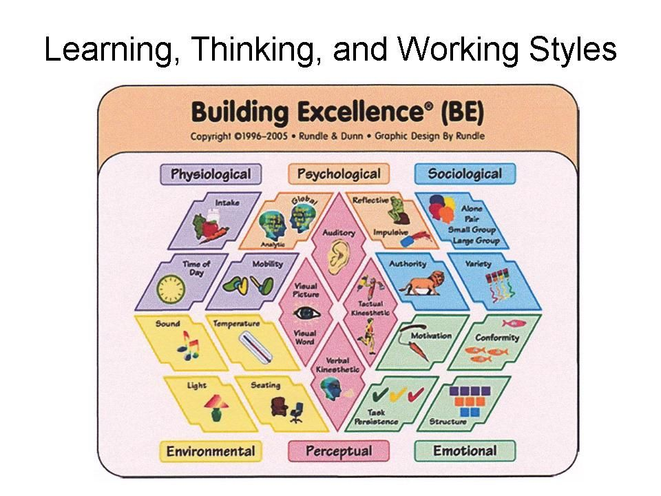 explain how critical thinking is related to learning styles Three types of thinking styles essays making are more related than people know critical thinking affects learning styles the reason for doing.