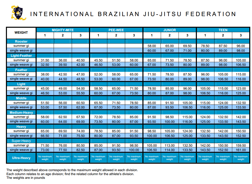 Ibjjf Pan Am Kids Bjj Weight Classes 2013 Jiu Jitsu Is Life
