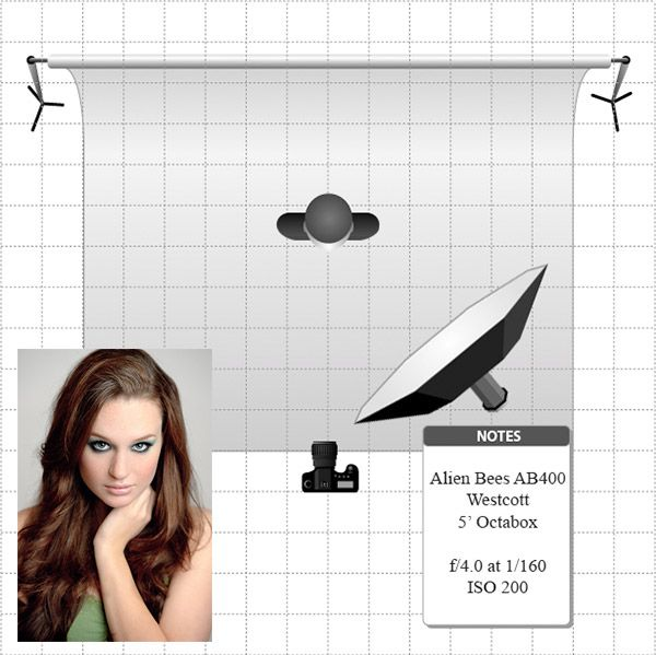 Portrait Lighting Diagram: 10 DIY Photography Studio And Lighting Setups