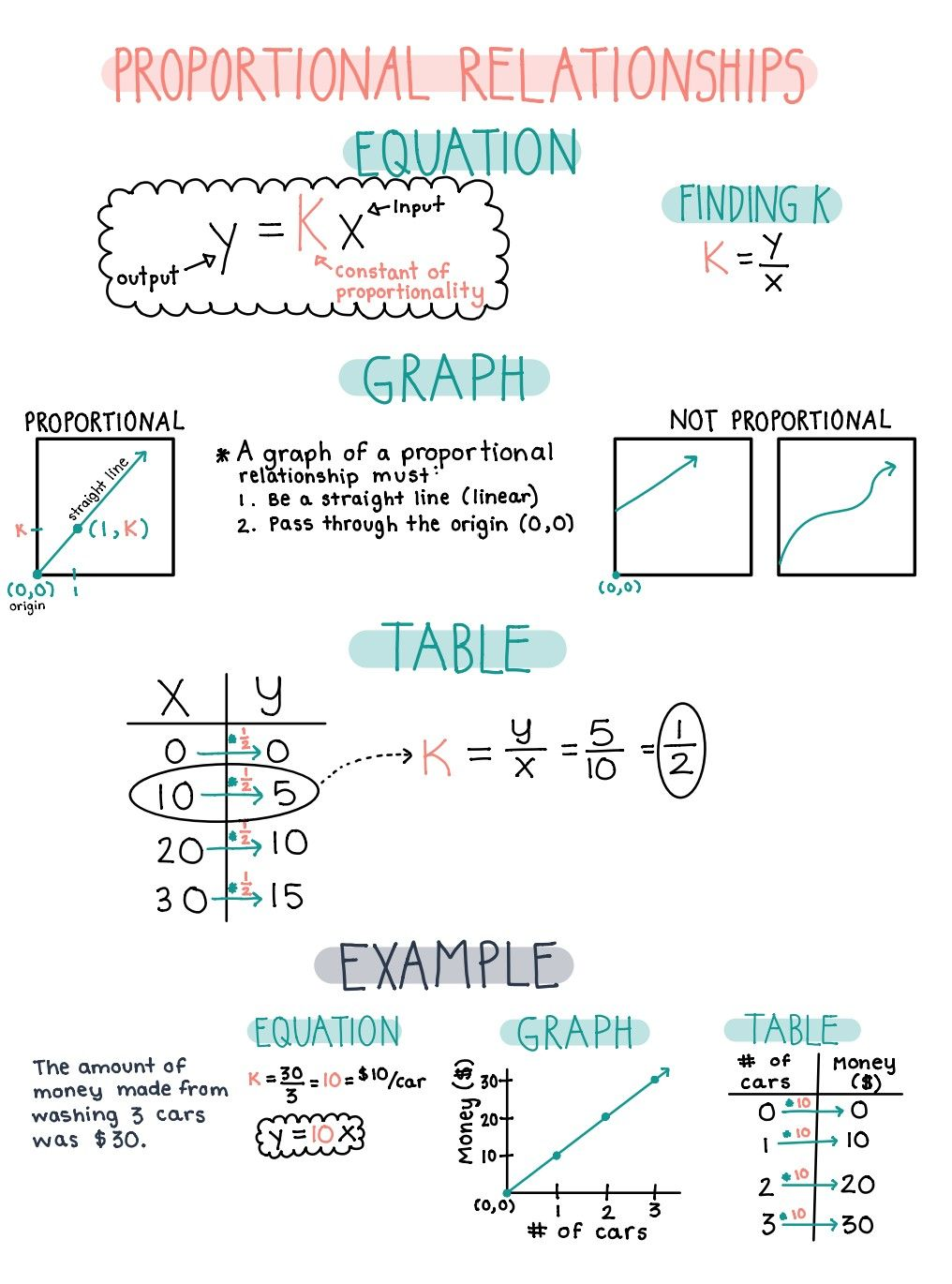 Proportional Relationships Notes Reference Sheet Or Anchor Chart Math Notes Algebra Notes School Organization Notes