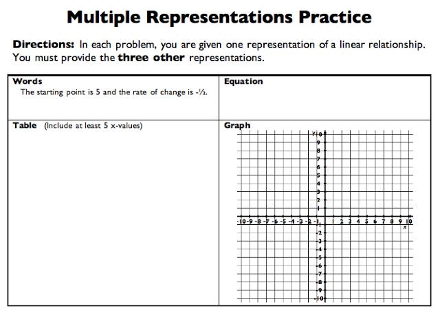 Algebra 1 Representations Of Linear Equations School Algebra Algebra Maths Algebra