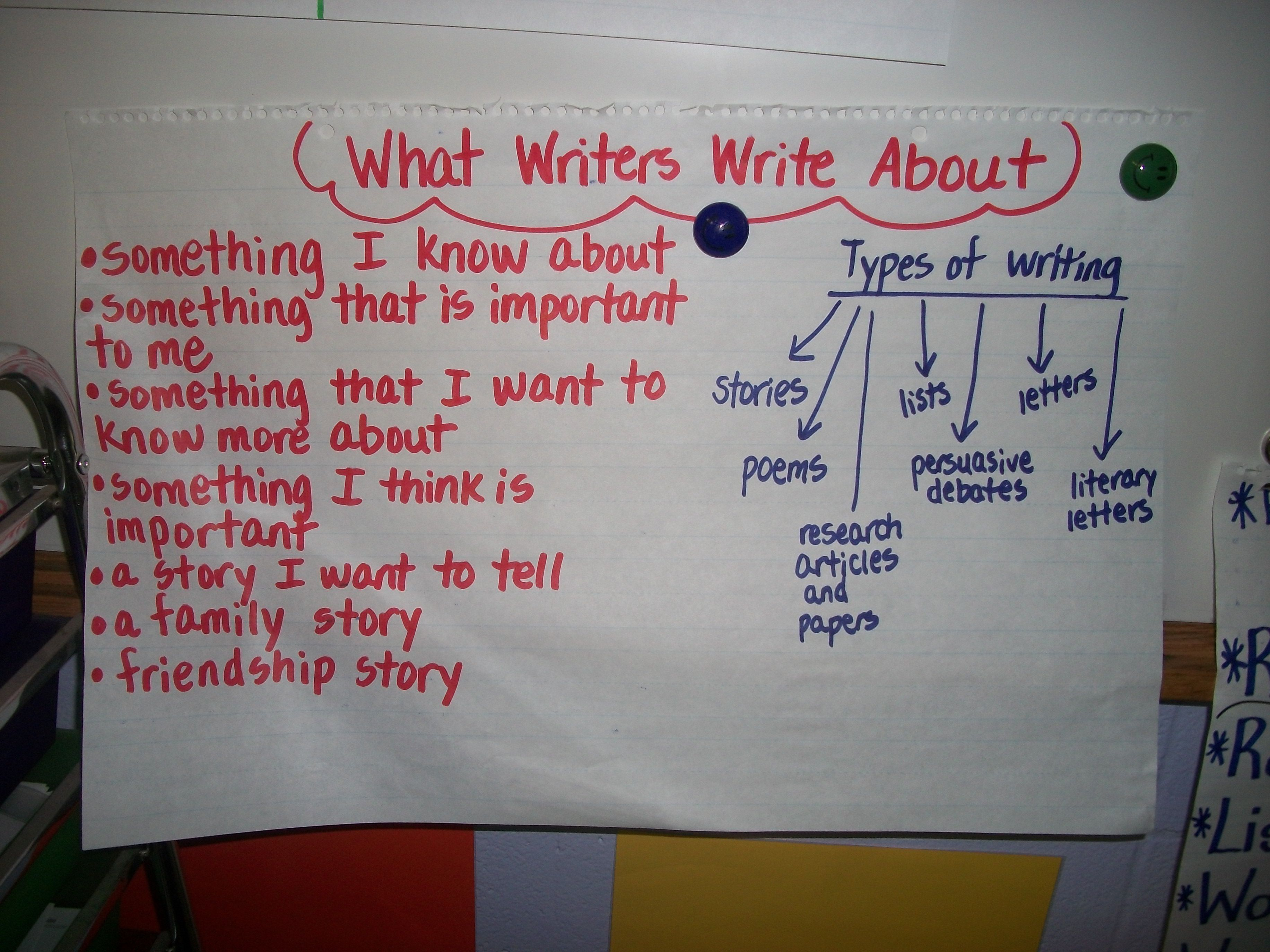 Image Detail For Things To Write About Anchor Chart 6th