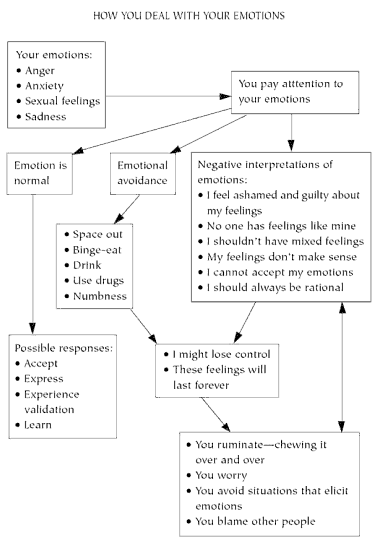 how do you deal with emotions
