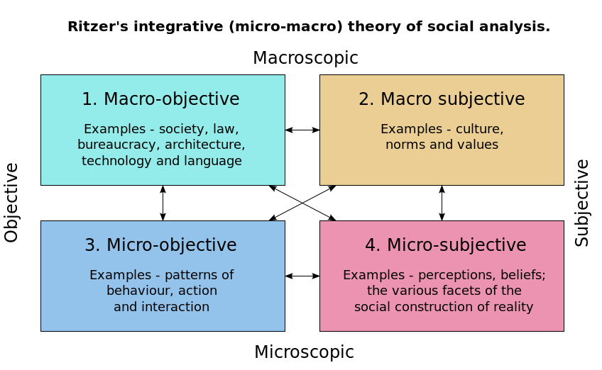 Ritzers Integrative Mico Macro Theory Of Social Analysis Angel