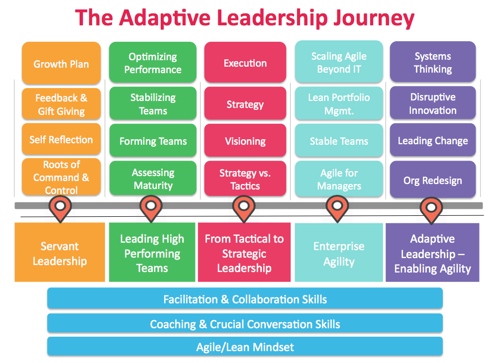 adaptive leadership - Yahoo Image Search Results | Academic
