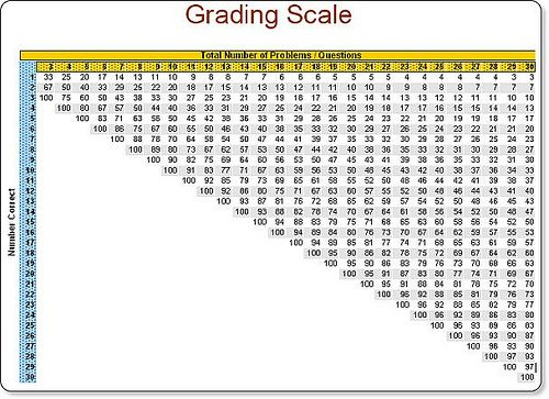 Easy grader chart pdf also template pinterest learning and rh