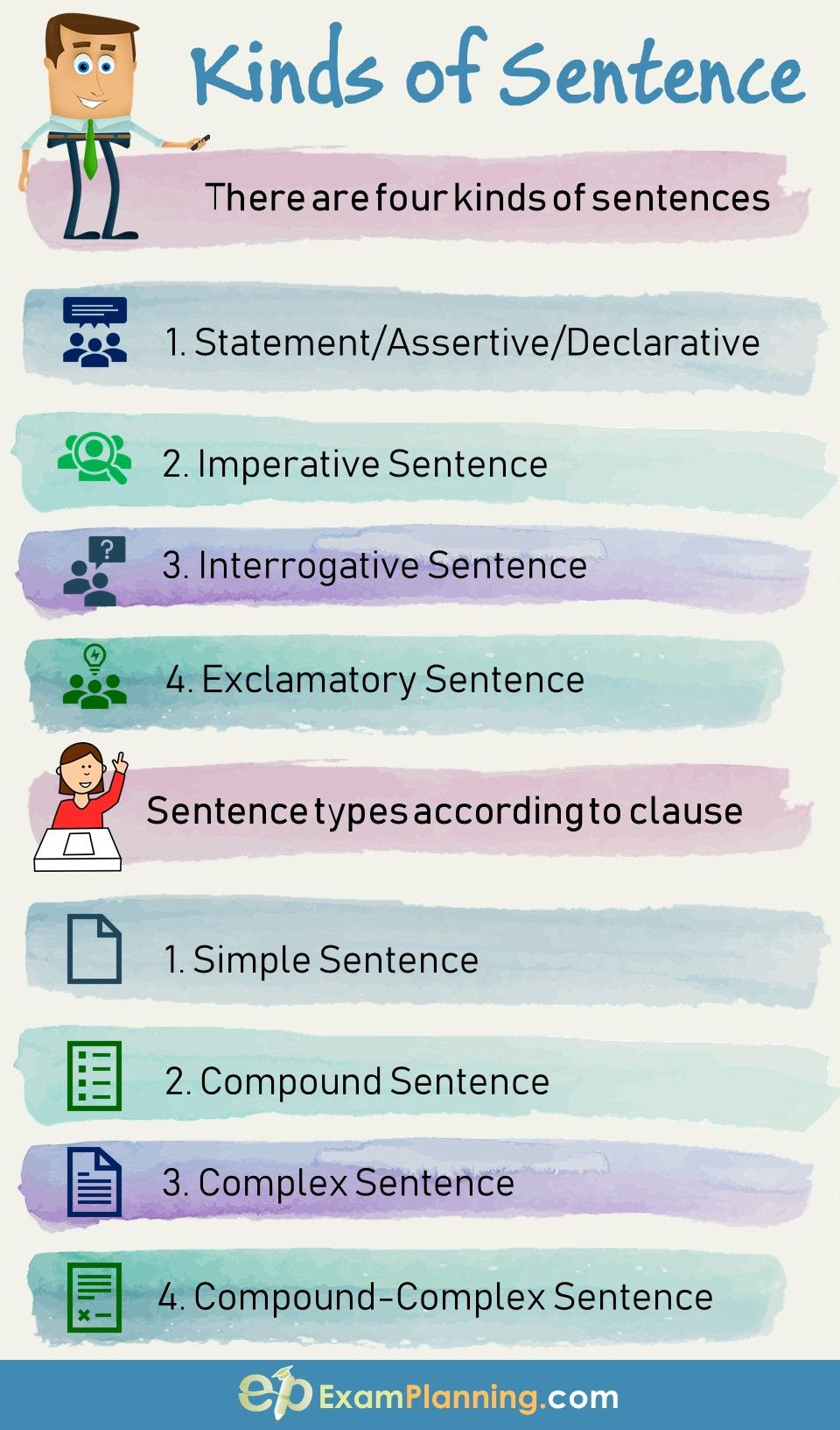 Kinds Of A Sentence According To Structure Kinds Of Sentences English Sentence Structure Compound Sentences [ 1632 x 960 Pixel ]