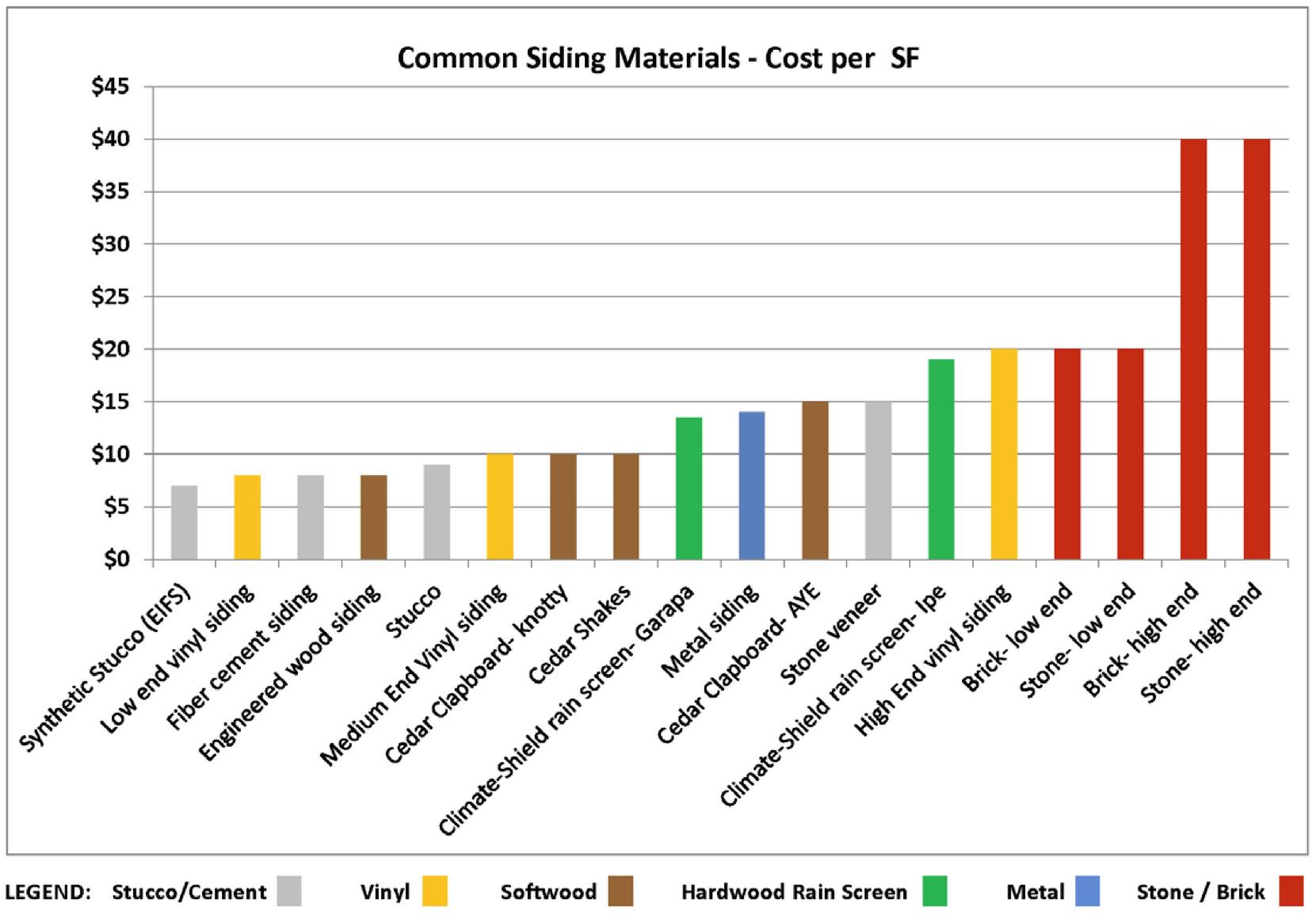 Siding Cost Comparison Siding Prices Siding Cost Siding