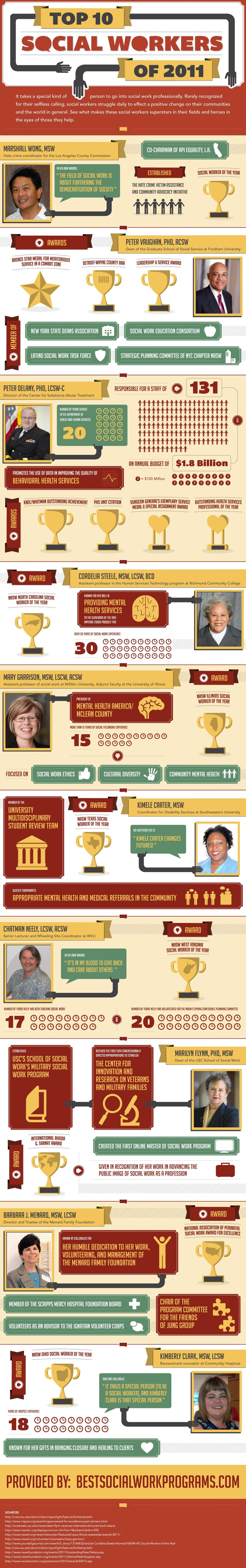 Top 10 Social Workers of 2011 [Infographic] Social