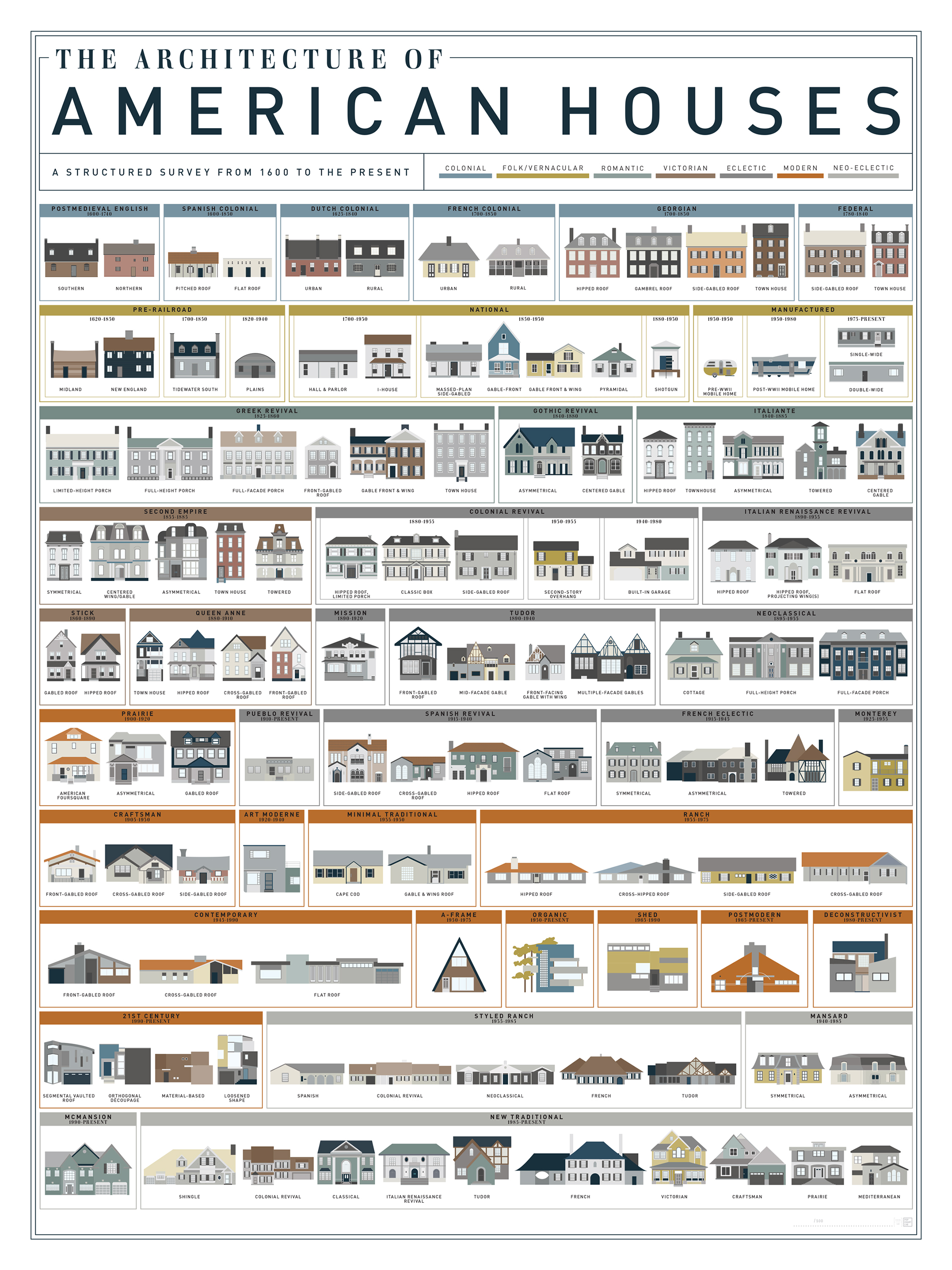 A Visual History Of Homes In America Mental Floss