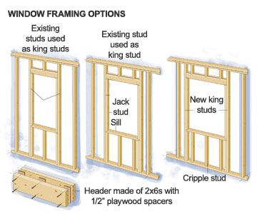 Planning The Framing How To Install New Windows In Your House Diy Advice