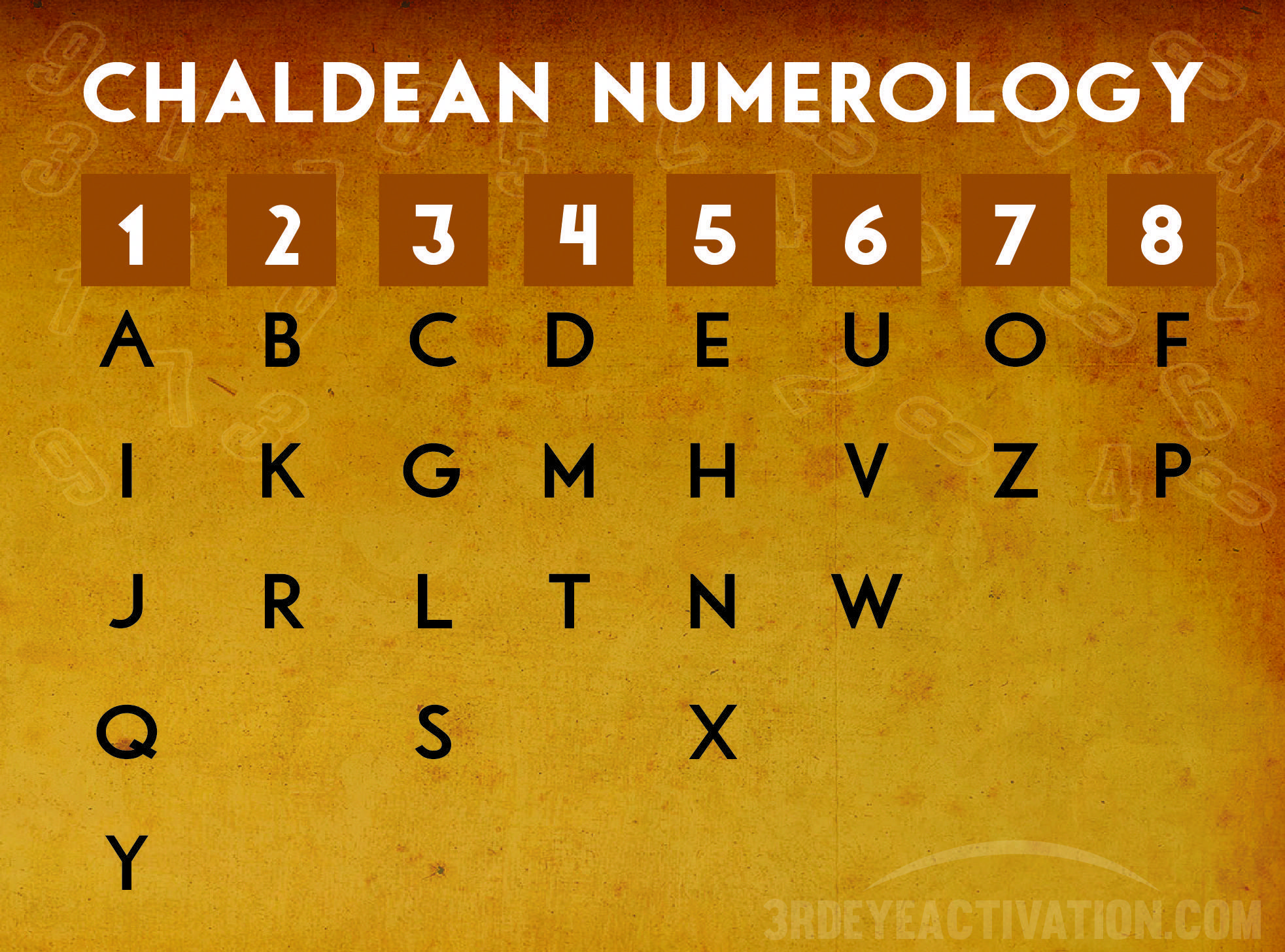 Soul Urge Number In Numerology Meanings 1 9 S Ali Myers