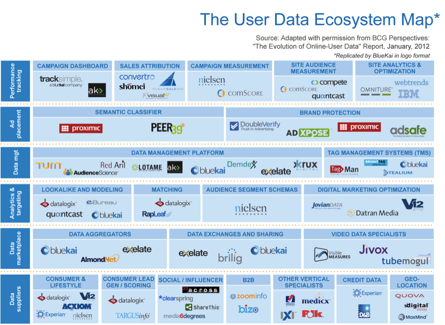 User Data Ecosystem Map | Online Biz | Pinterest | Big data