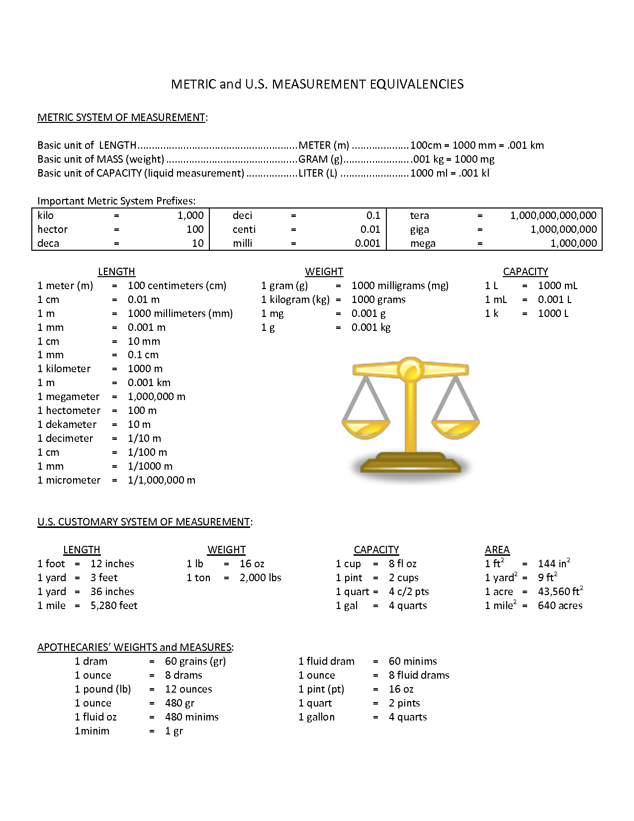 worksheet Units Of Measurement Chart Duliziyou Worksheets for – Customary Conversion Worksheet