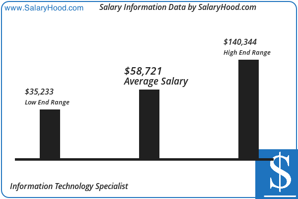 Information Technology Specialist Salary And Income Report In Us By Salaryhood 2019 2020 Business Analyst Income Reports Assistant Jobs