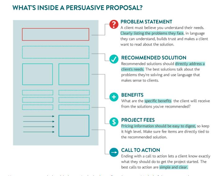 Whats Inside A Proposal Inspiration Pinterest Proposals