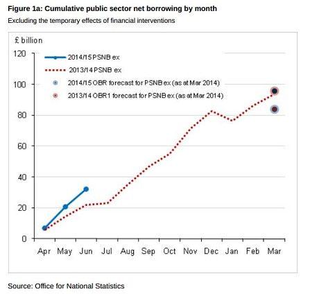 George Osborne's deficit reduction plan under pressure as borrowing rises - Telegraph