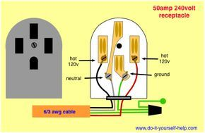 wiring diagram for a 50 amp receptacle to serve a dryer or