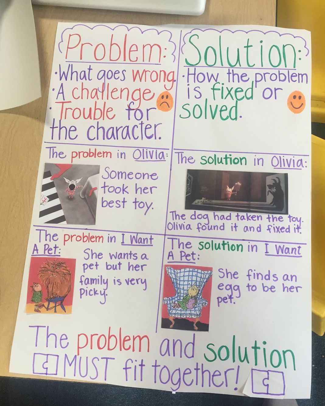 Problem Solution Kindergarten Anchor Chart