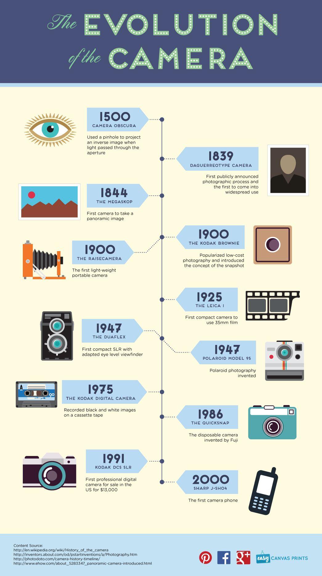 Infografia Evolucion De La Camara Jpg 1045 1867 Fotografias Digitales Fotografia Tutorial Exposicion Fotografia