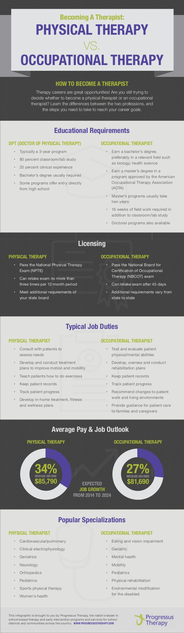 The Numbers Don T Lie Becoming A Therapist Physical Therapy Vs