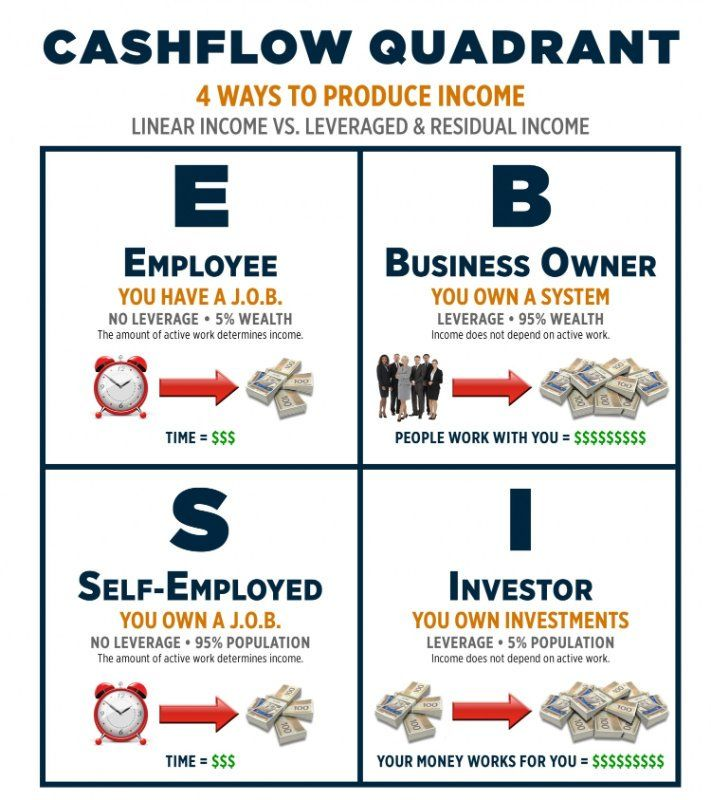 #Cashflow Quadrant... 4 ways to produce #income. You want to get to right side!