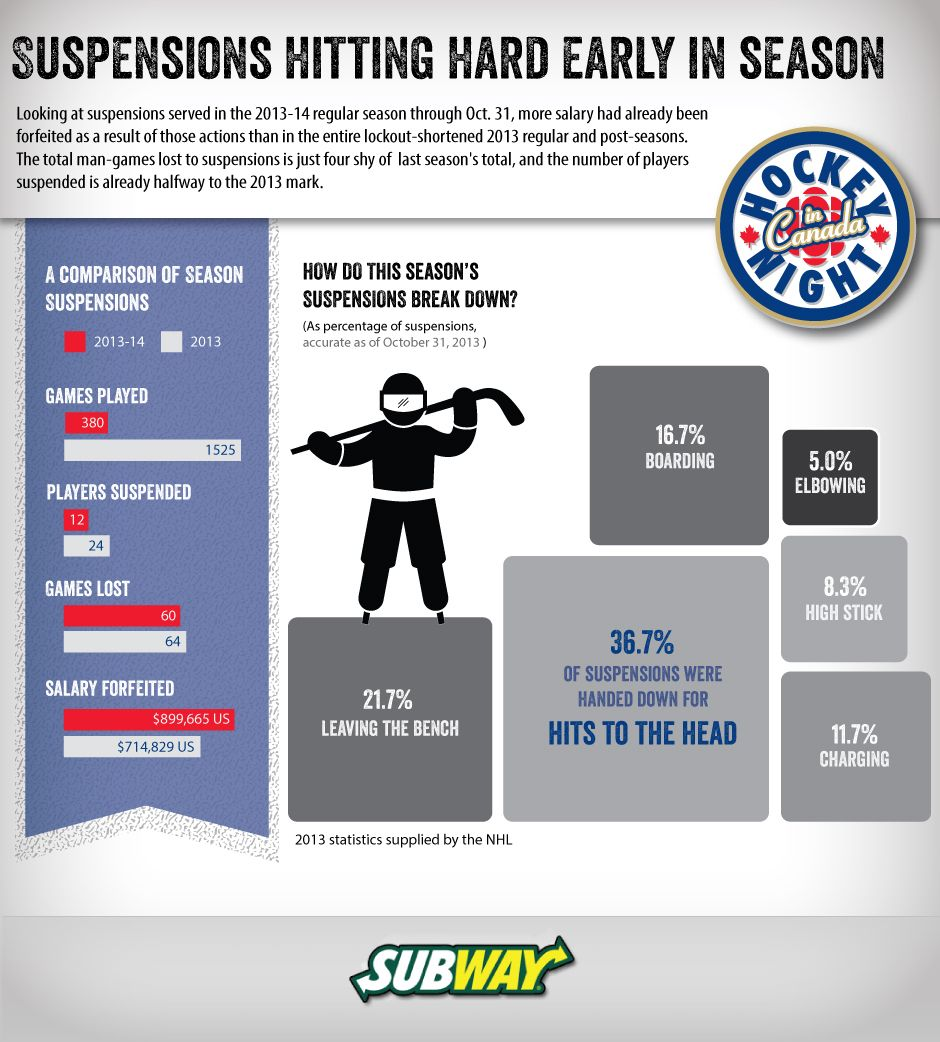 Ifographic NHL suspensions on rise 1 Nov 2013 Sport