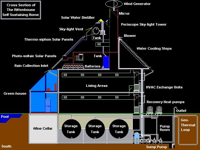 This Is A Self Sustaining Home With Solar Panels Water Collection Wind Energy Generator E T C Sustainability Earthship Sustainable Home