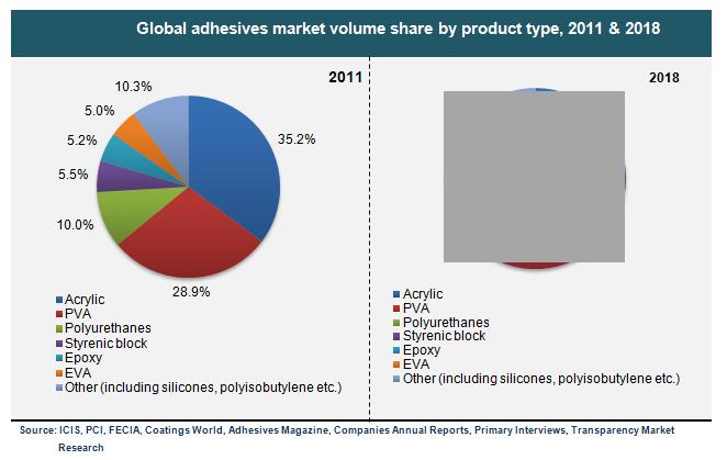 Adhesives Sealants Market Global Industry Report 2030 Marketing Adhesives Sealant