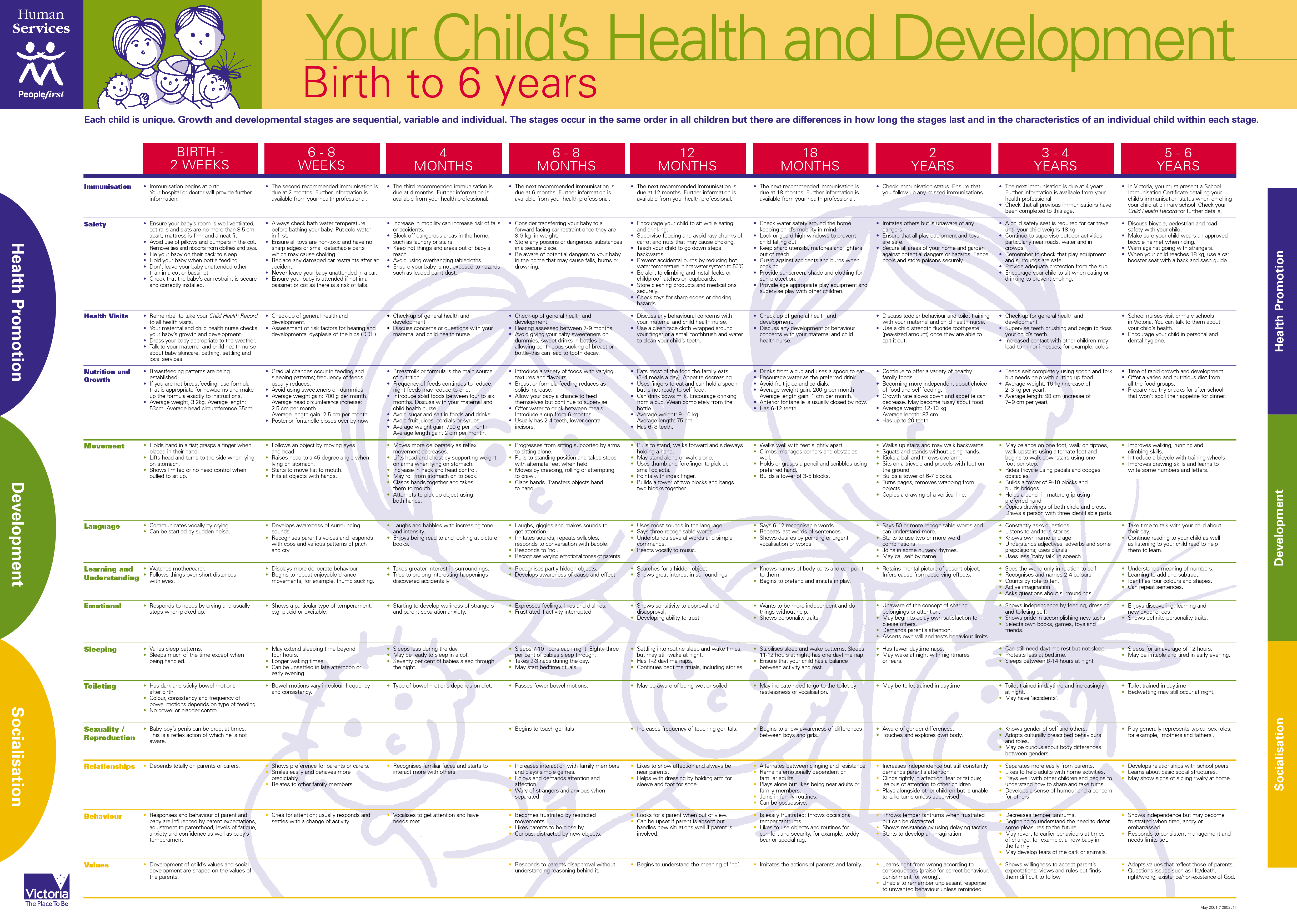 development stages birth to five years Objectives of the stages of cognitive development in young children did not answer all  birth to 2 years of age.