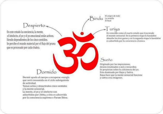 Info El Simbolo Om Y Su Significado Inspiración