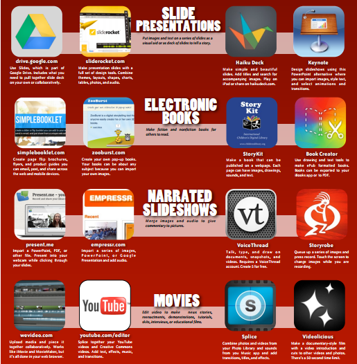 Show What You Know! An Excellent Collection of Educational Web and Mobile Apps ~ Educational Technology and Mobile Learning