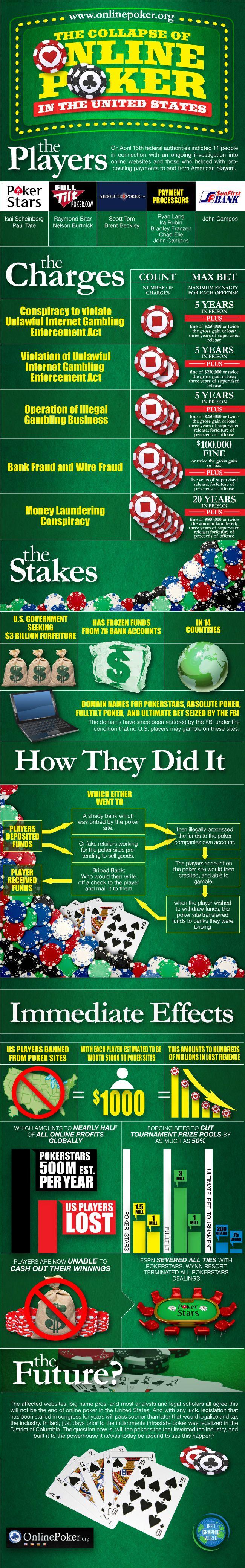 The Collapse of Online Poker Online poker, Poker, Poker