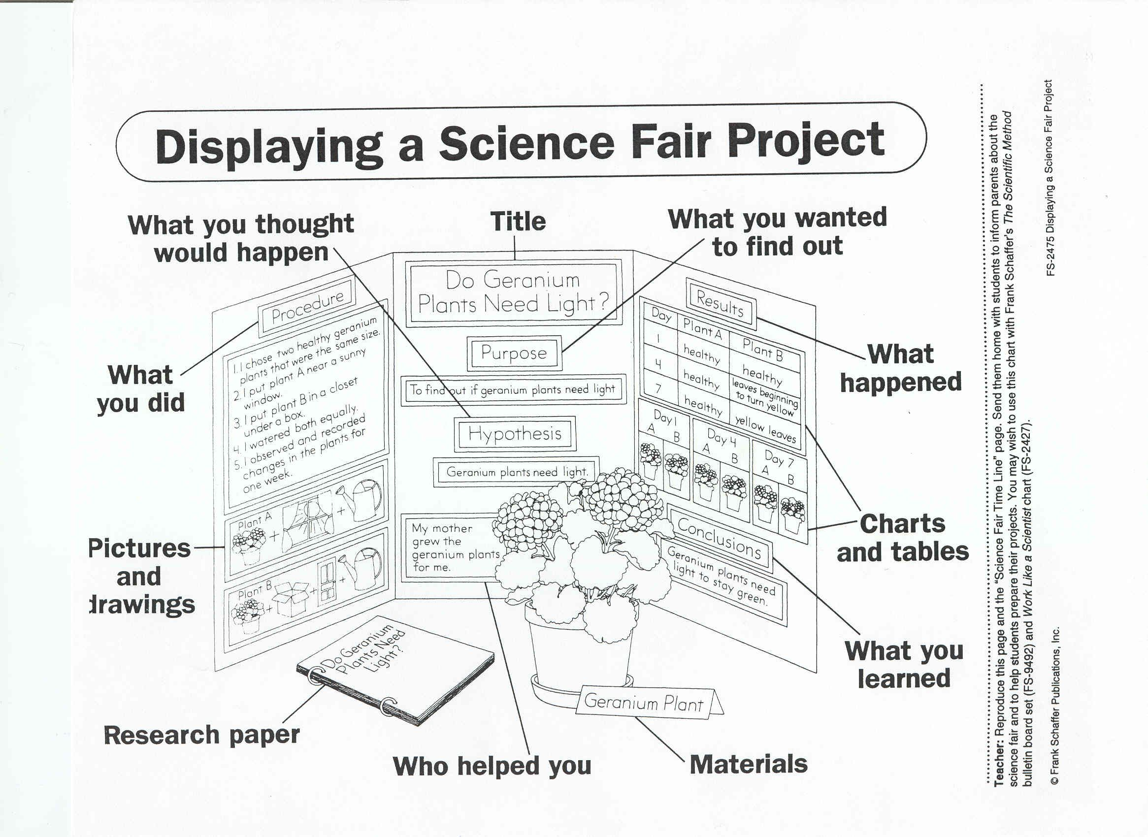 science investigation project How to write a research proposal,  clearly indicating the subject of the investigation  -- 20% failed to list the objectives of the project science.