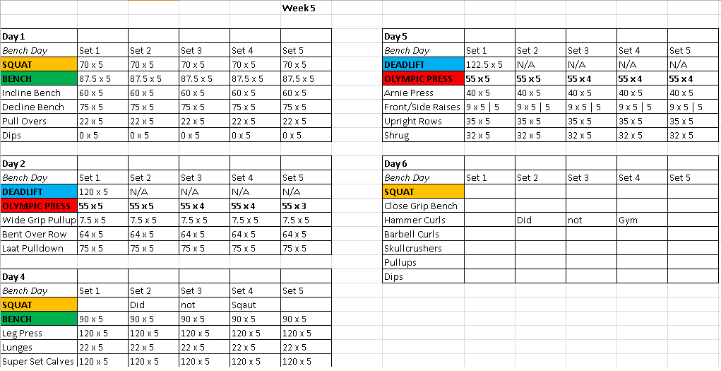 Thoughts On My New 5x5 5day Split Heavy Compound Workout Plan Workout Plan How To Plan Thoughts