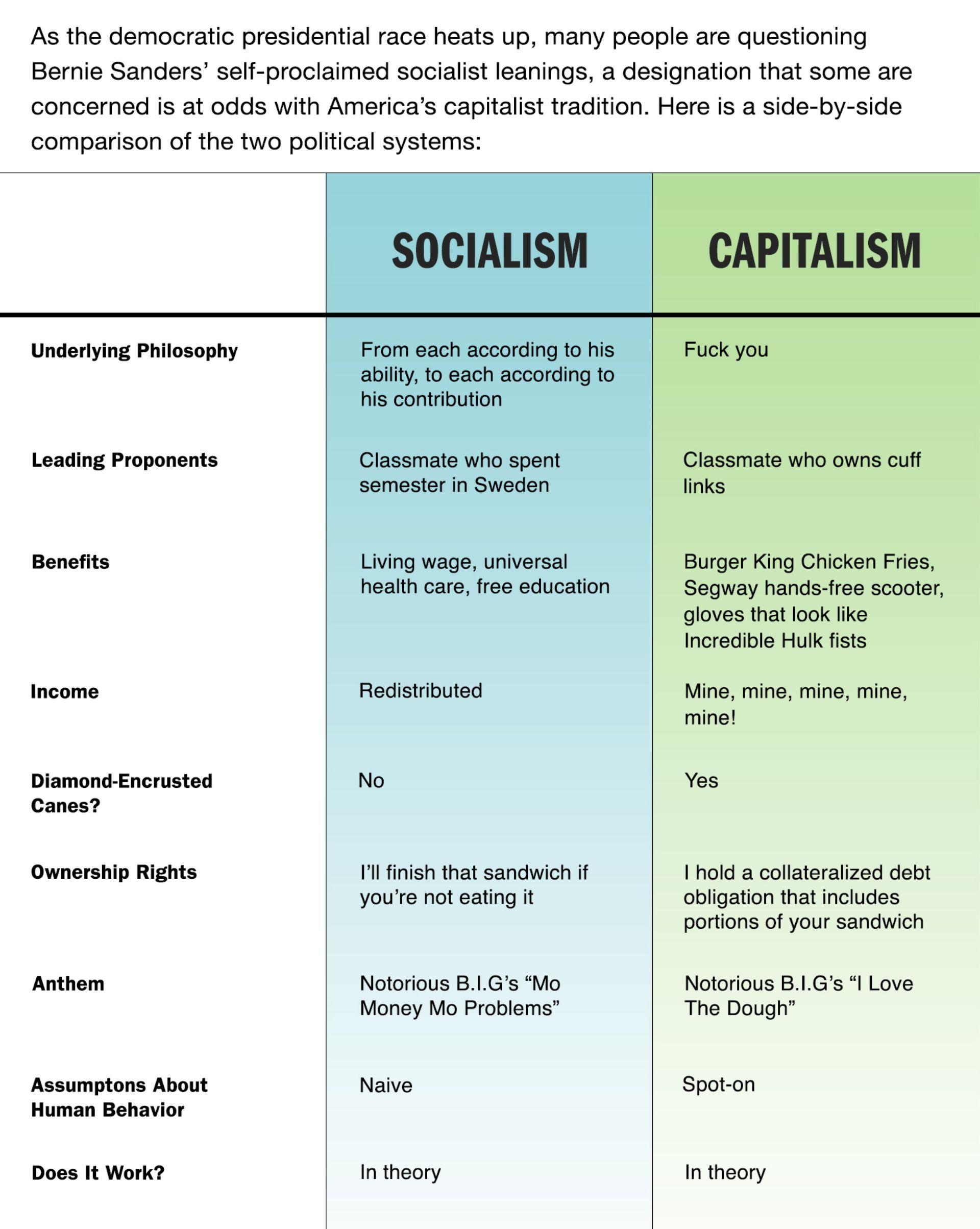 Socialism Vs Capitalism Tres Amusant Pinterest Socialism