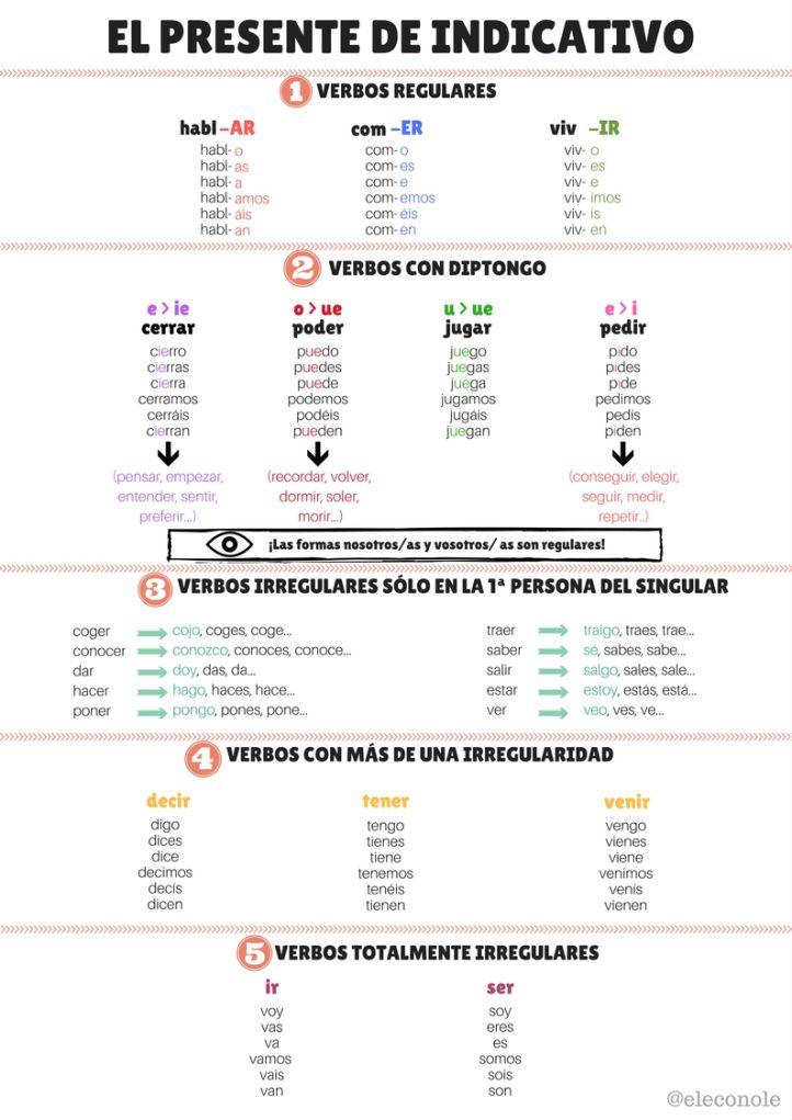 Presente De Indicativo Vocabulaire Espagnol Grammaire Espagnole Cours Espagnol