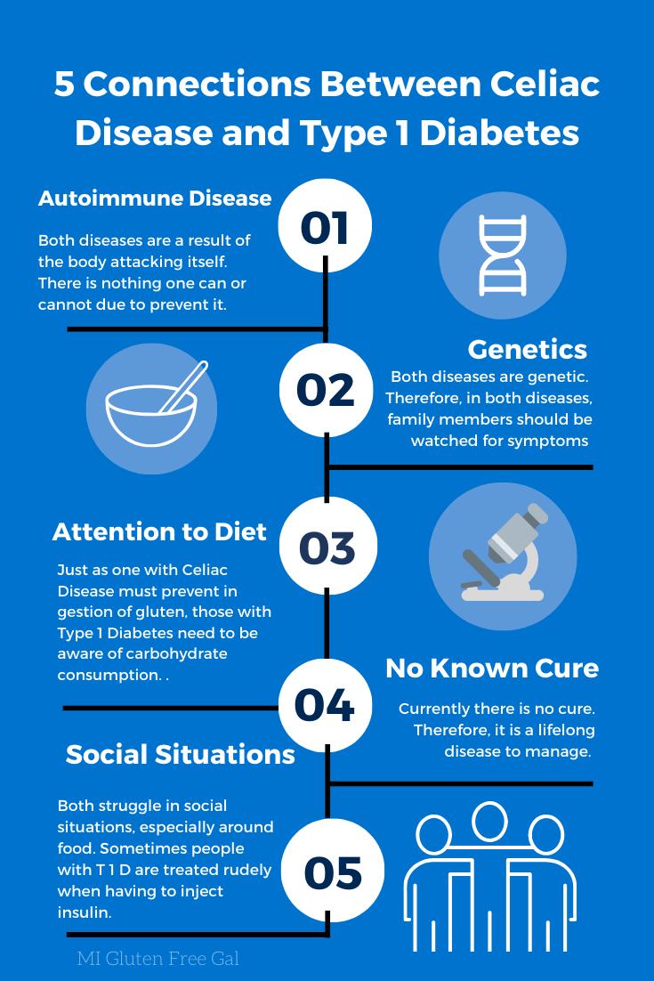 Connecting Type 1 Diabetes and Celiac Disease | Type 1 ...