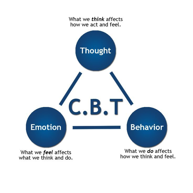 Cognitive Behavioral Therapy CBT: | Therapy Resources | Pinterest