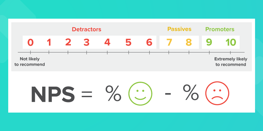 How To Calculate Nps With The Perfect Customer Happiness Survey Business Process Management Business Process Nps