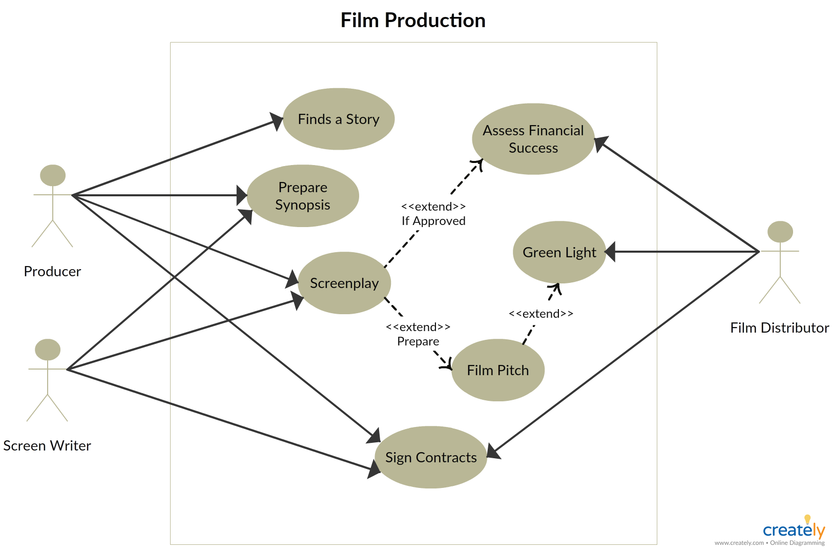Use Case Diagram Of Film Production You Can Click On The Image To Use This As A Template Or Download Use Case Diagram Tutorial
