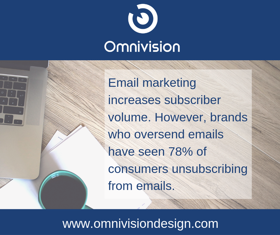 Email marketing increases subscriber volume. However