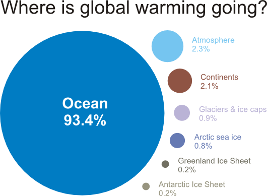 the impact of climate on the nature of cold environment ecosystems Technology negatively affects the environment by compromising human health and safety, endangering natural ecosystems and biodiversity, having a cumulative impact on global systems, and depleting natural resources technology positively affects the environment through the application of.