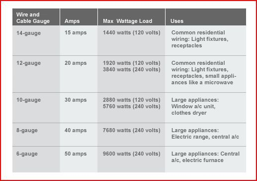 electrical wire/cable table : gauge / amps / max wattage loads ...
