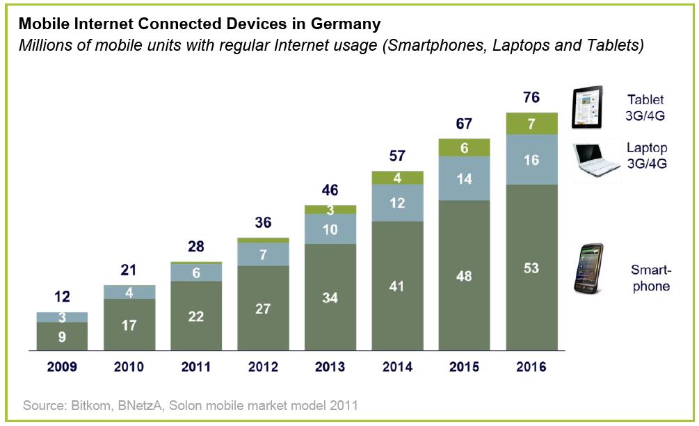 Rasanter Anstieg des mobilen Datenverkehrs durch iPhone & Co.