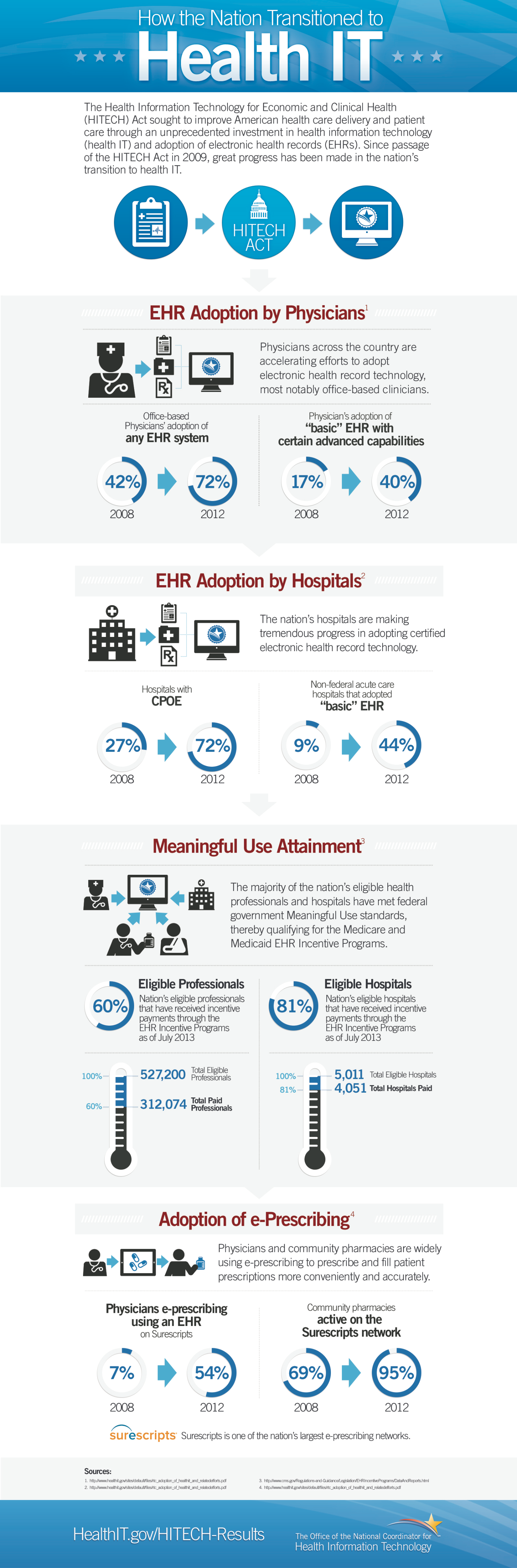 The 20 Best Healthcare Technology Infographics Of 2013 Healthcare Infographics Healthcare Technology Infographic Health
