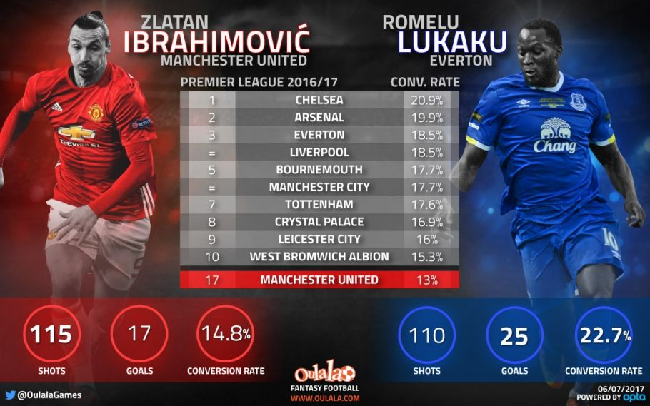 Romelu Lukaku can fire Man United to Premier League glory