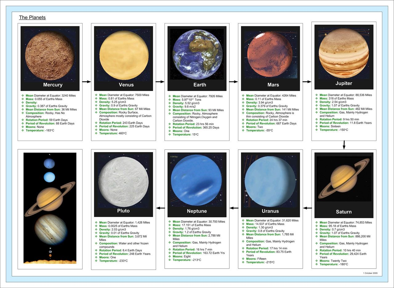 Public Domain Pictures The Planets Information