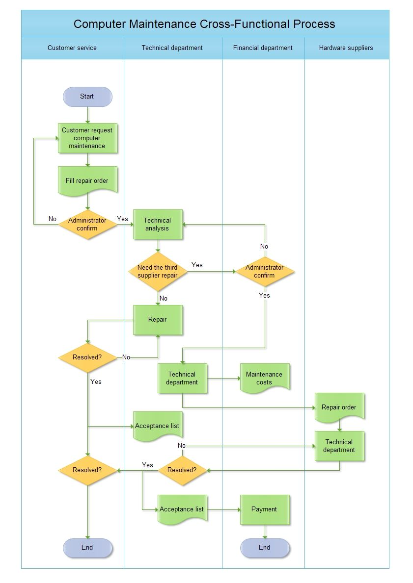 Cross functional flowchart includes horizontal and vertical the example is  computer maintenance also rh pinterest